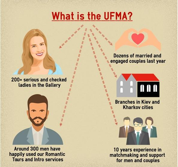 ufma agency 10 years work